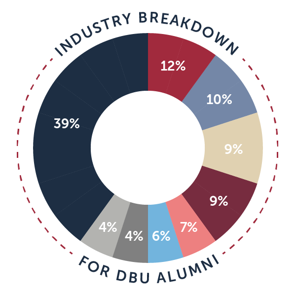 infographic of percentages of alumni careers