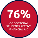 76% of Doctoral Students Receive Financial Aid