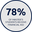 78% of Master's Students Receive Financial Aid