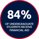 87% of Undergraduate Students Receive Financial Aid
