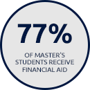 77% of Master's Students Receive Financial Aid
