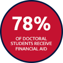 78% of Doctoral Students Receive Financial Aid