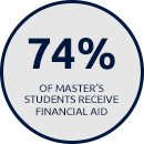 74% of Master's Students Receive Financial Aid