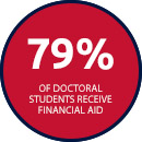 79% of Doctoral Students Receive Financial Aid