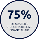75% of Master's Students Receive Financial Aid