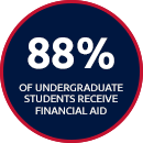 88% of Undergraduate Students Receive Financial Aid