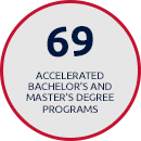 69 Accelerated Bachelor's and Master's Degree Programs