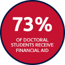 73% of Doctoral Students Receive Financial Aid