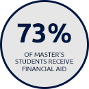 73% of Master's Students Receive Financial Aid